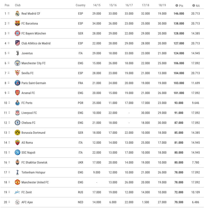 Champions League Rankings