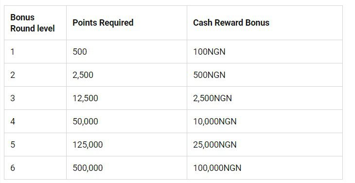 Bet9ja Bonus Overview - Bet9ja Sports Betting Review