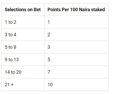 Bet9ja Point Overview - Bet9ja Sports Betting Review