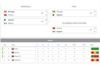 Betting Sites with Best Football Statistics in Nigeria 2021